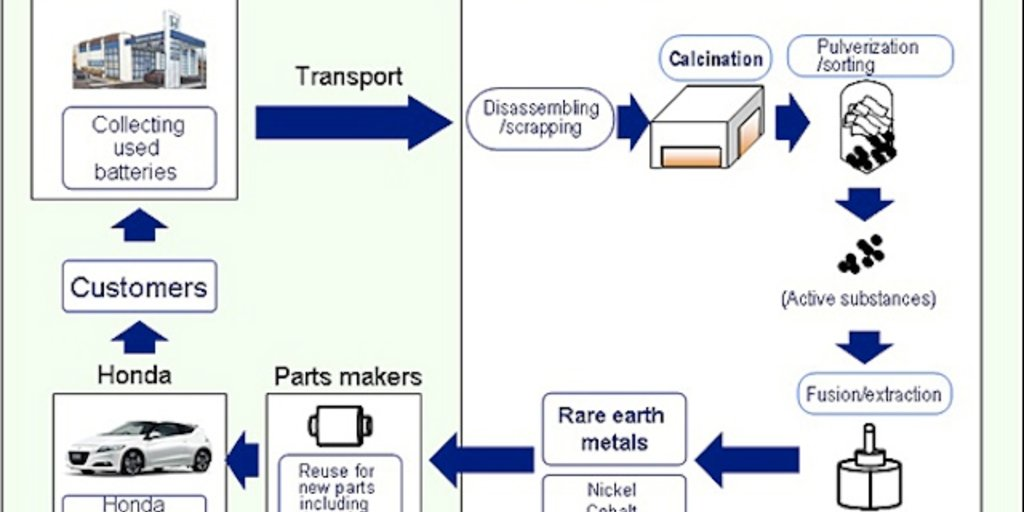 honda begins recycling rare earth metals photos 1 of 2 - Recycling Flow Chart