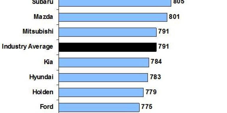 J.D Power Asia Pacific 2012 Australian Customer Service Index (CSI) Study