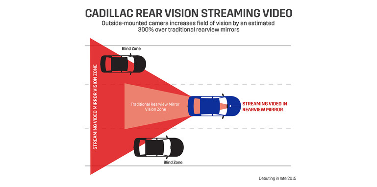 Cadillac Rear Vision Streaming Video