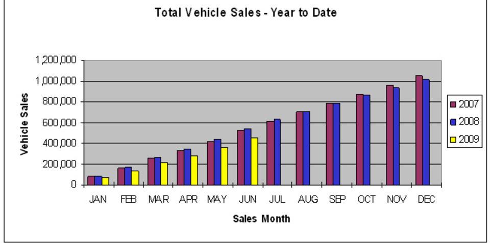 June vehicle sales show upward trend
