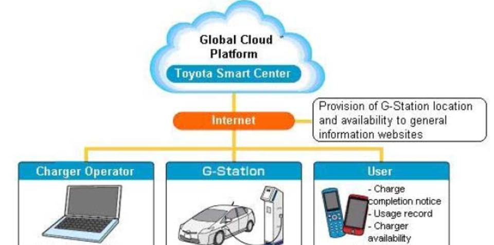 Toyota launching G-Station smart chargers for EVs