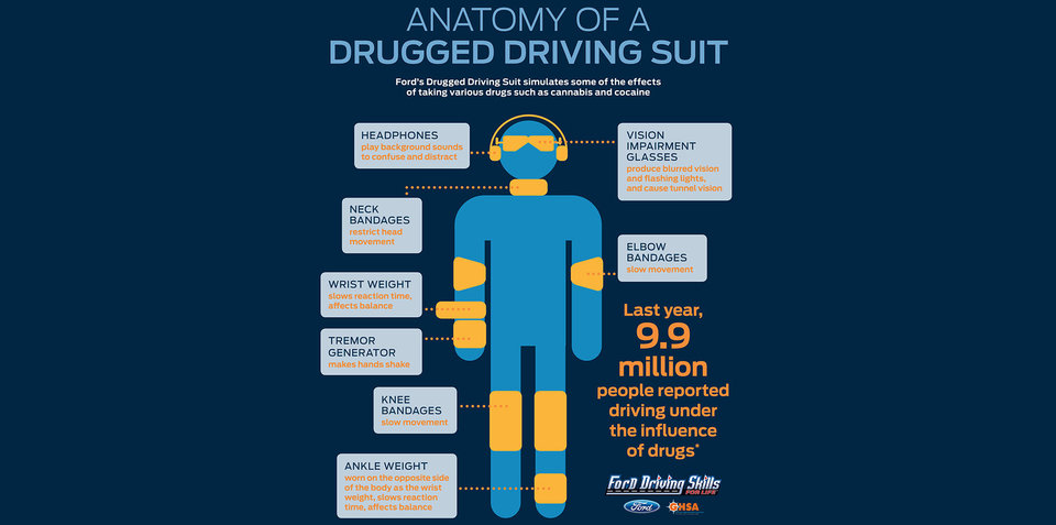 Ford unveils drugged-driving suit