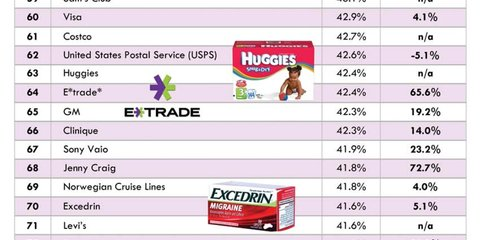 2012 LEAP Brand Index Top 100 - 3