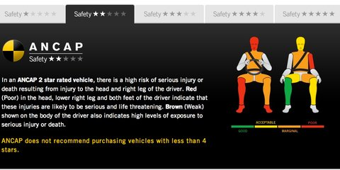 Major manufacturers score zero stars in Latin NCAP safety ratings