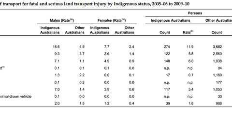 Indigenous Australians over-represented in serious crash data