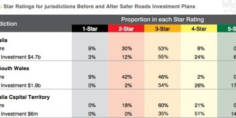 NRMA proposes $2b NSW, ACT roads upgrade to save 16,000 lives