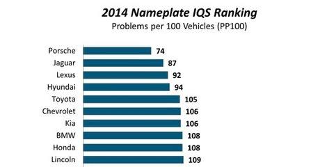 2014 JD Power Initial Quality Study: Porsche pips Jaguar and Lexus for top spot