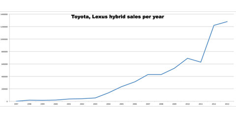 Toyota sells seven millionth hybrid vehicle in September