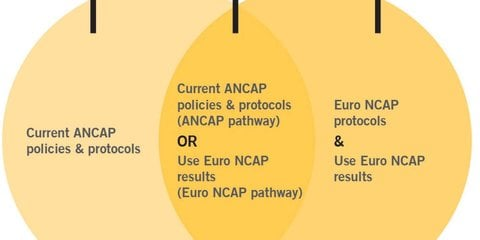 ANCAP will adopt Euro NCAP protocols in-full from 2018