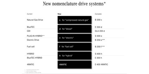 What's in a name? : Mercedes-Benz revises range nomenclature from 2015