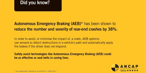 AEB slashes rear-end collisions by almost 40 per cent, NCAP study finds