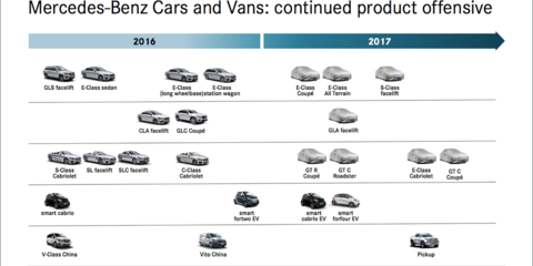 Mercedes-Benz roadmap previews upcoming model plans