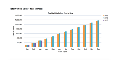 March 2017 new vehicle sales in Australia