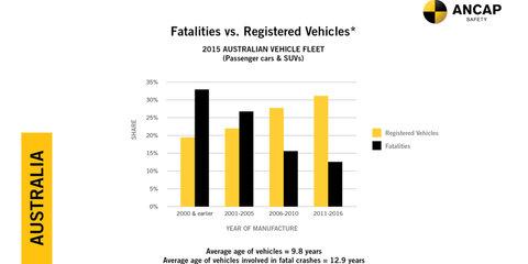ANCAP: Shocking old v new crash test highlights ominous fatality data