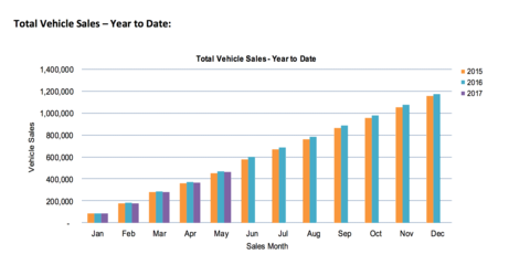 May 2017 VFACTS new vehicle sales