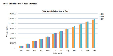 July 2017 VFACTS new vehicle sales