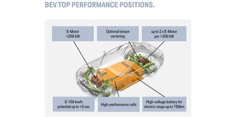 BMW planning unique electric motors and batteries; working on emotionally appealing sound for EVs