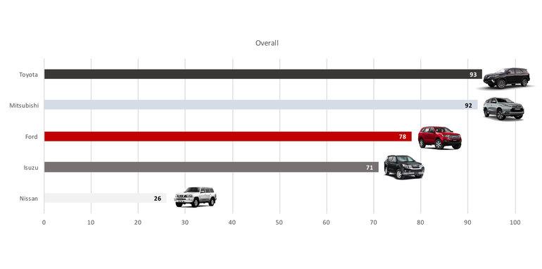 4x4-review-final-chart-2