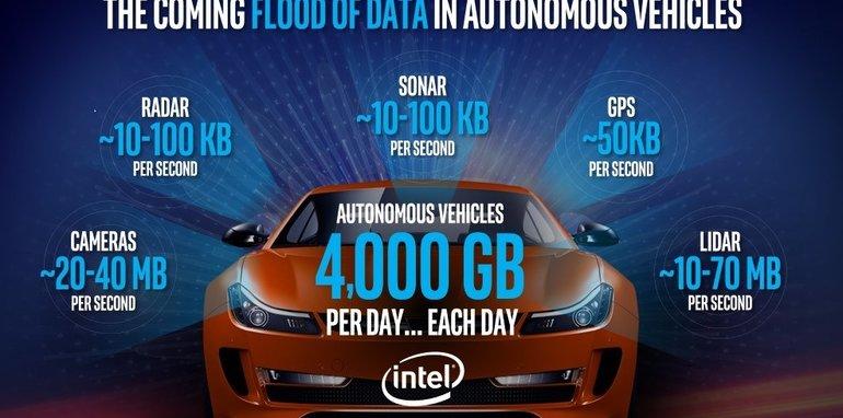 flood-of-data
