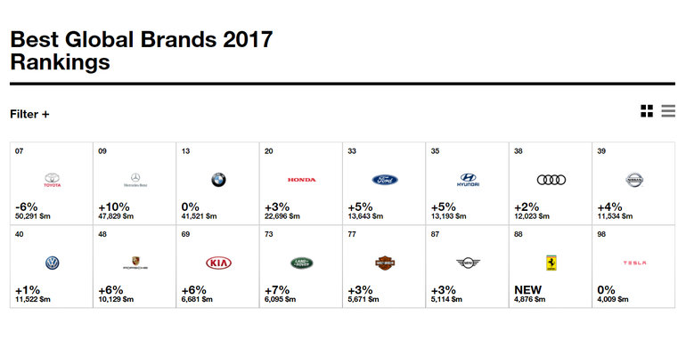 Fellow German Luxury Brand BMW Ranked 13th On The Chart While Honda Placed 20th Other Companies Listed In Top 50 Include Ford 33rd Hyundai 35th