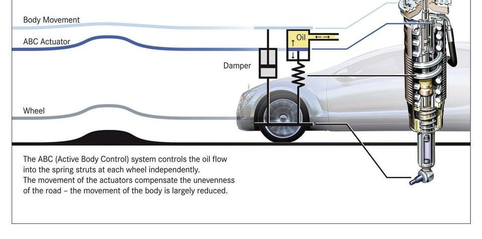 Mercedes-Benz to develop 'Magic' technologies