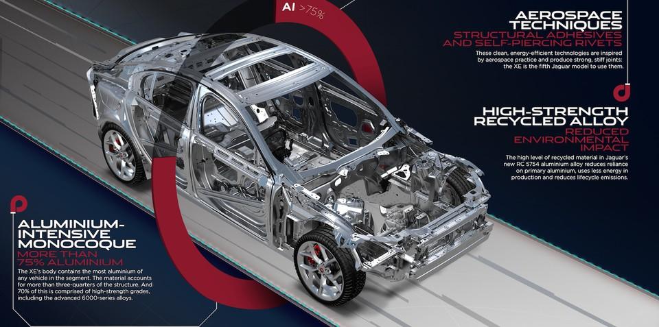 2015 Jaguar XE to deliver sub-4.0L/100km fuel consumption
