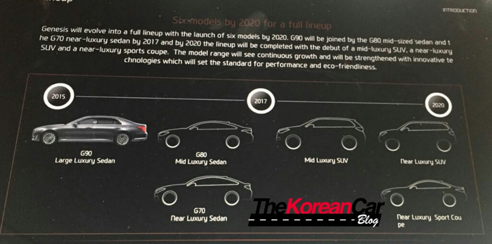 Genesis G70 set for 2016 debut according to leaked product roadmap