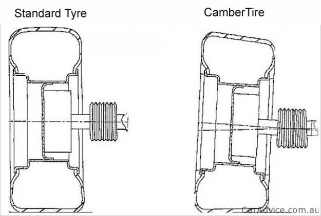 cambertire - re-inventing the wheel