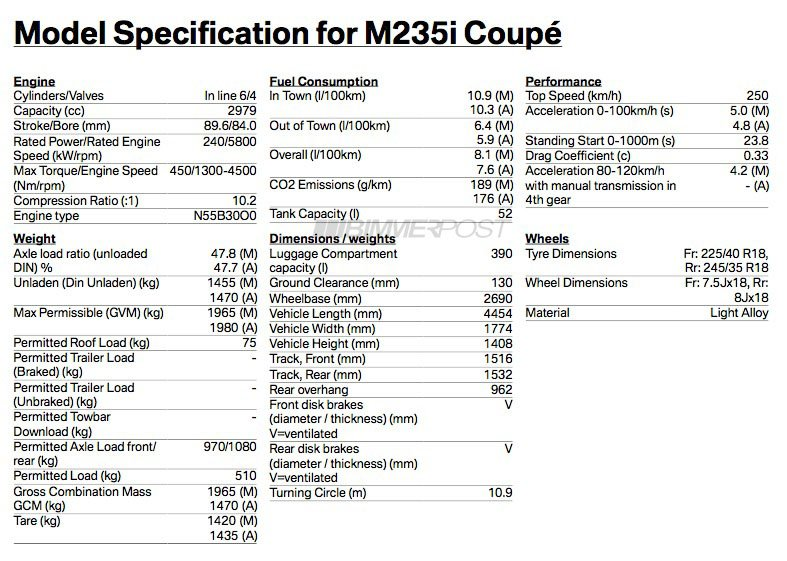 BMW 2 Series specifications leaked M235i to 240kW